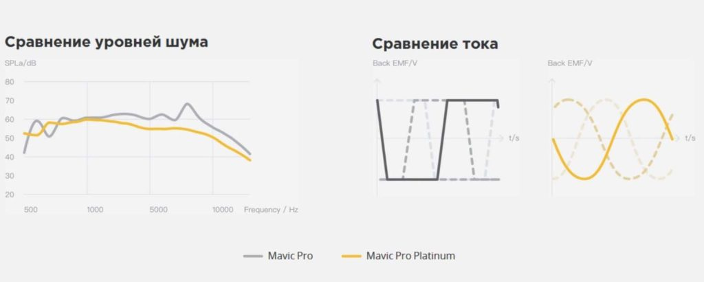 DJI Mavic Pro Platinum vs Mavic